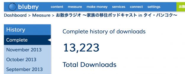祝!13,000ダウンロード!